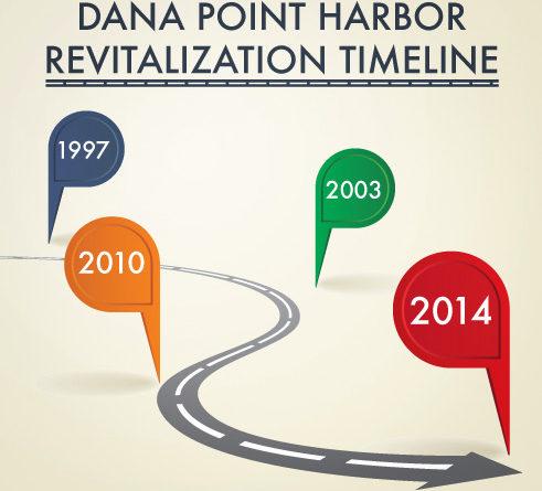 Dana Point Harbor revitalization – hurry up and wait