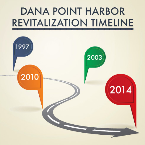 Dana Point Harbor revitalization – hurry up and wait
