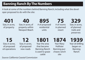 banning-ranch-by-the-numbers