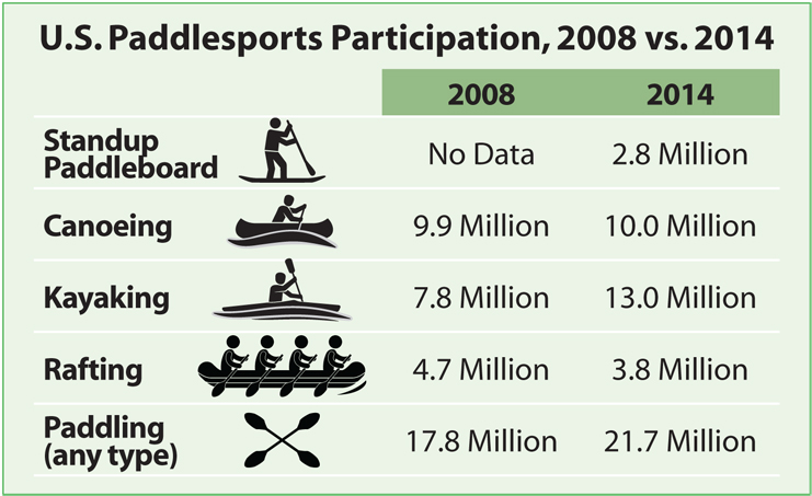 U.S. Paddlesports Participation, 2008 vs. 2014