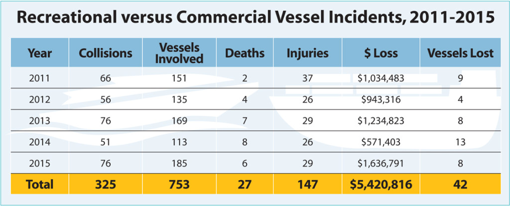 Recreational versus Commercial Vessel Incidents