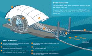 Water Wheel concept for Newport Beach Upper Newport Bay