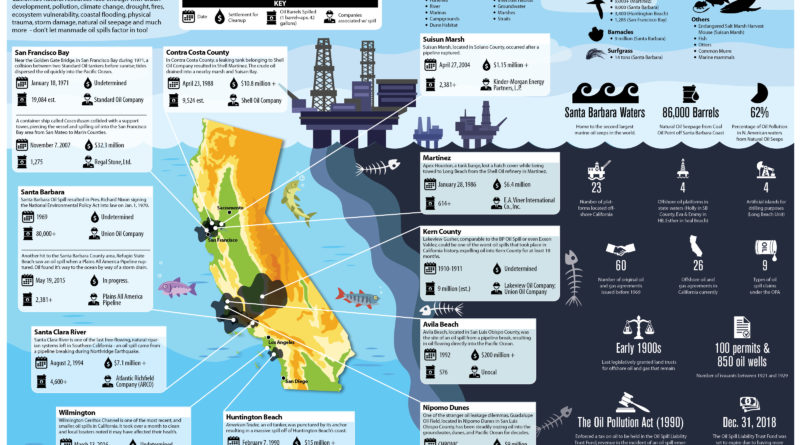 California Oil Spills Infographic