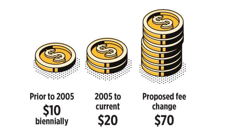 Vessel Registration fees