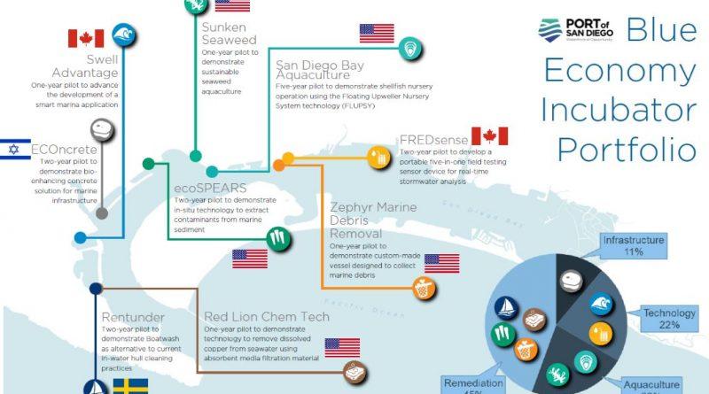 Port of San Diego Blue Economy Incubator Portfolio